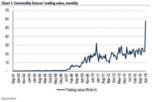 美银美林:中国期货市场如《权力的游戏》,投资者慎入