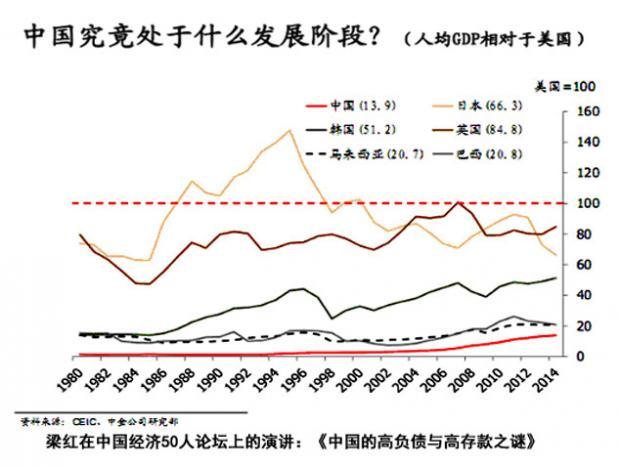 认清中国经济增长的现实