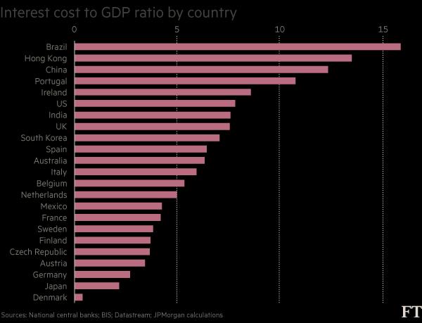 中国债务利息占GDP比重高达12%