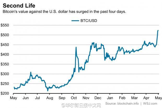 外媒称比特币似乎成中国人规避人民币贬值风险的最新工具