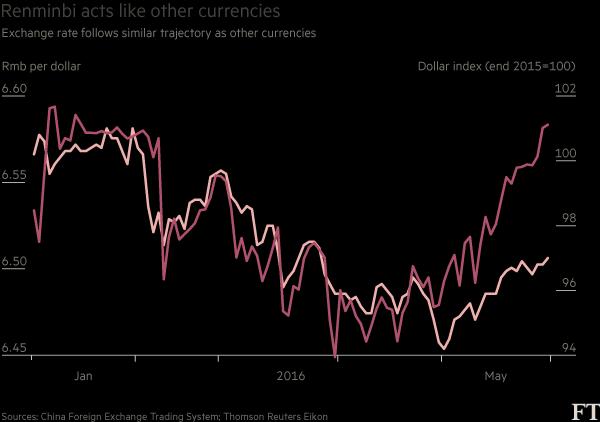 人民币对美元5月贬值1.6%,创2011年2月来新低