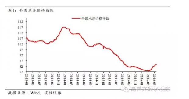 旬度经济观察(2016年5月中旬)