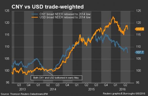 终于弄明白了人民币新政:美元贬,跟着贬,美元涨,跟着非美货币贬(图表精选)
