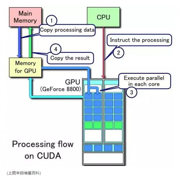 深度学习有多深?(十七)衡量GPU的计算能力