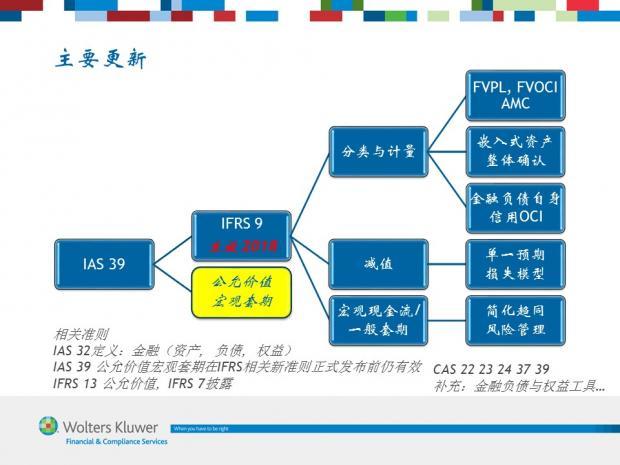 图解IFRS 9 (1) 总体介绍