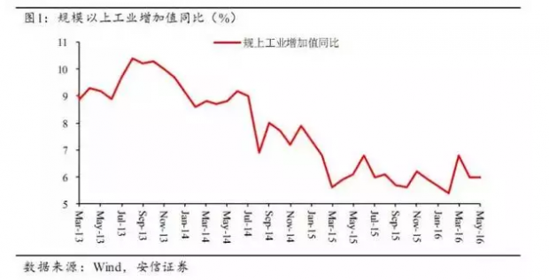 中国通货膨胀水平仍将继续下行