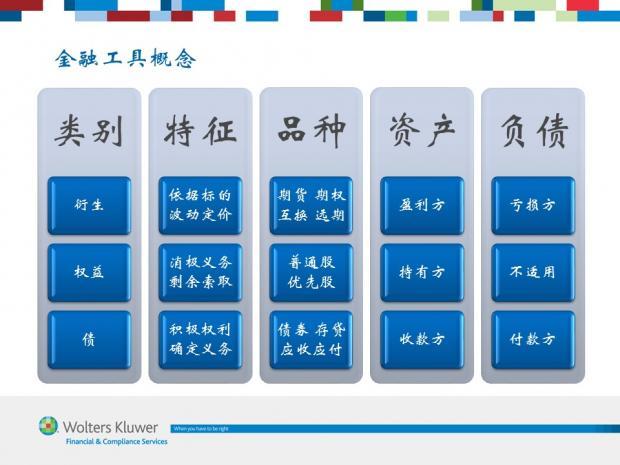 图解IFRS 9 (3) 金融工具概念