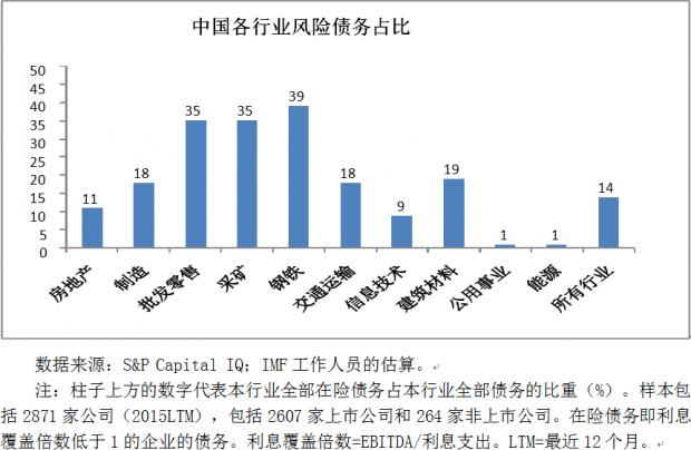 IMF眼中的中国债务谜题