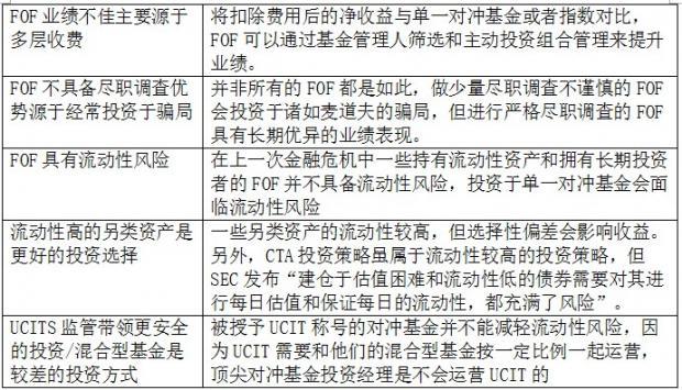 专注于投资亚洲市场的FOF——SAIL Advisors