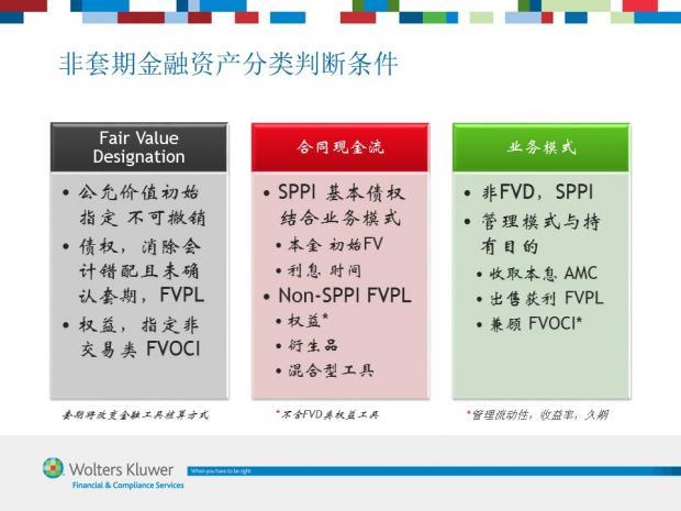 图解IFRS 9 (4) 分类条件