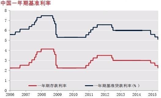 中国利率政策观察之一:滞后的利率反应