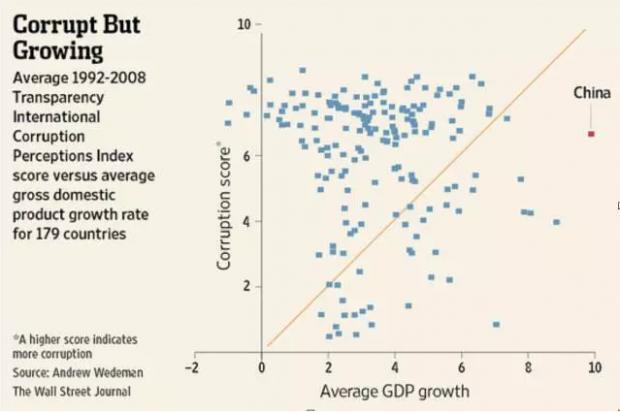 """执政党的""""反腐""""斗争,是否真的破坏了中国经济发展的根基?"""