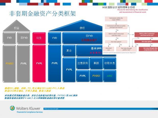 图解IFRS 9 (5) 金融资产分类框架