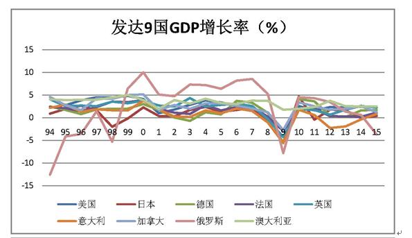 中国经济增长之LV纠结