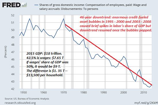 美国人薪资收入占GDP比重也是一路下滑