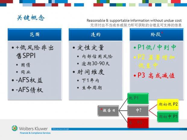 图解IFRS 9 (6) 金融资产减值关键概念