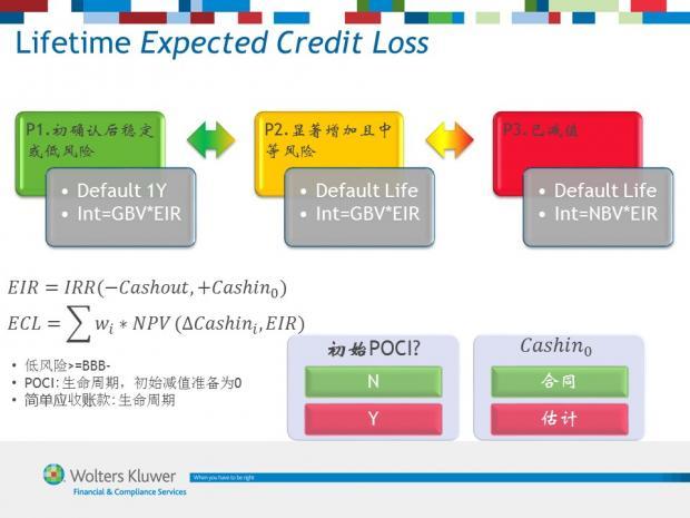 图解IFRS 9 (7) 预期减值损失模型