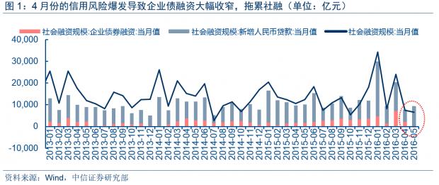 中国是否需要宏观债务处置方案
