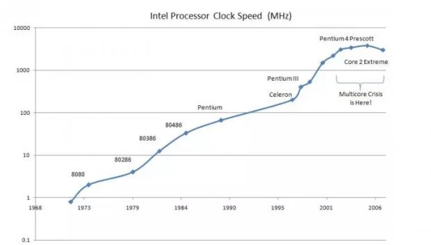 摩尔定律还能走多远?(三)CPU的内存瓶颈
