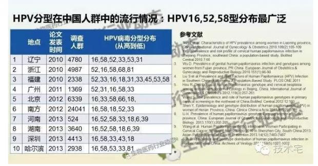 宫颈癌疫苗在中国被浪费的十年