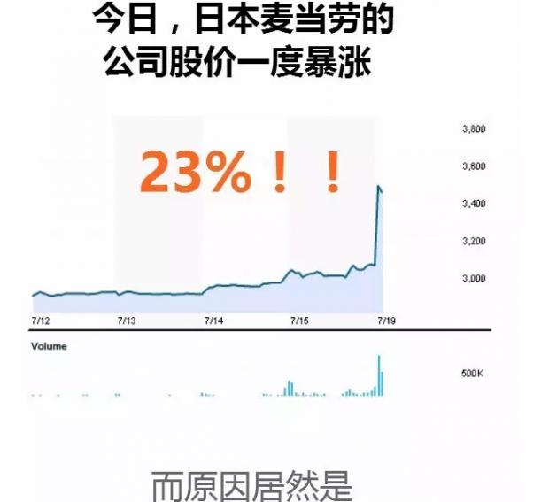 巨亏三百多亿 日本麦当劳股价依旧坚挺