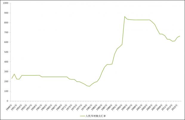 人民币中期趋势的另类探讨