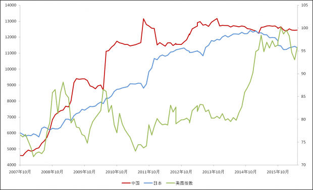 中日两国投资美国国债已现背离趋势