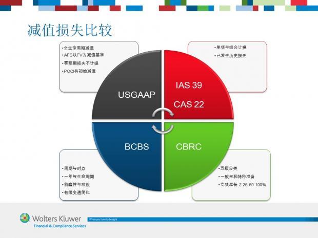 图解IFRS 9 (9) 减值规范比较