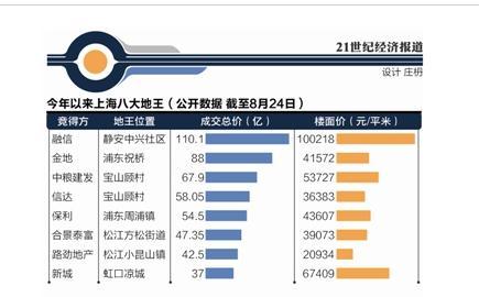 上海再爆调控目的并非降房价