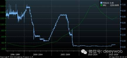 美联储基准利率(蓝色),美元黄金(绿色),数据来源:彭博金融数据终端