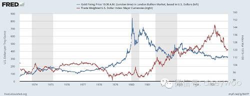 美元黄金(蓝色),美元指数(红色),数据来源:美联储