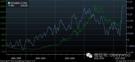 美元黄金期货非商业净头寸(蓝色),美元黄金(绿色),数据来源:彭博金融数据终端