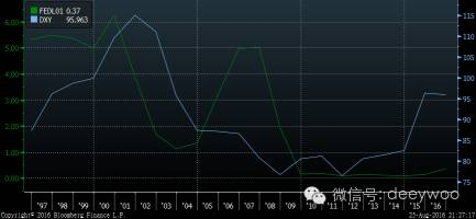 美联储基准利率(绿色),美元指数(蓝色),数据来源:彭博金融数据终端