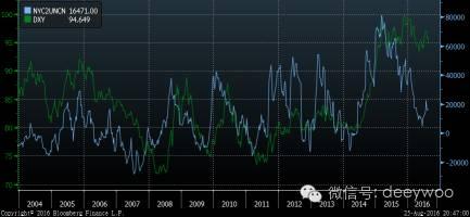 美元指数(绿色),美元指数期货非商业净头寸(蓝色),数据来源:彭博金融数据终端