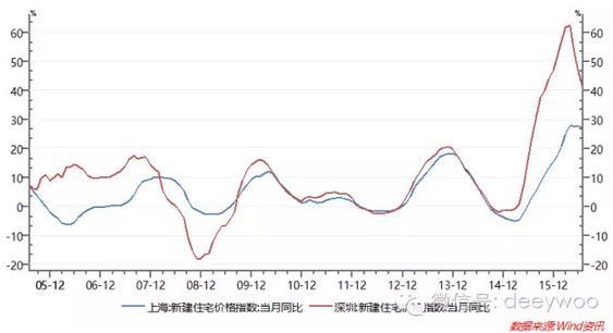 首次披露!上海深圳房地产超级拐点的精确位置就在这里