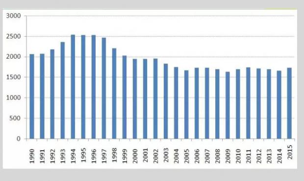 住宅需求研究之三:深圳小学生增速远强于京沪!
