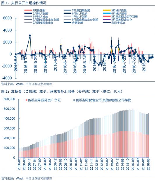 如何从央行的资产负债表看货币政策