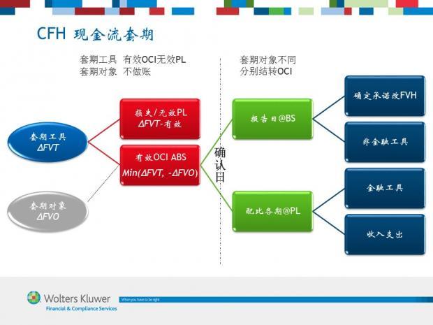 图解IFRS 9 (12) 现金流套期