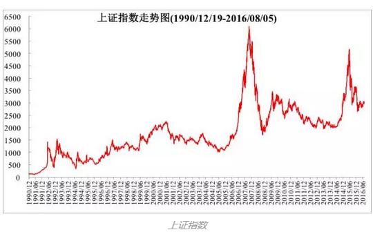 历史有张相似的脸|中国A股市场20年波动记忆