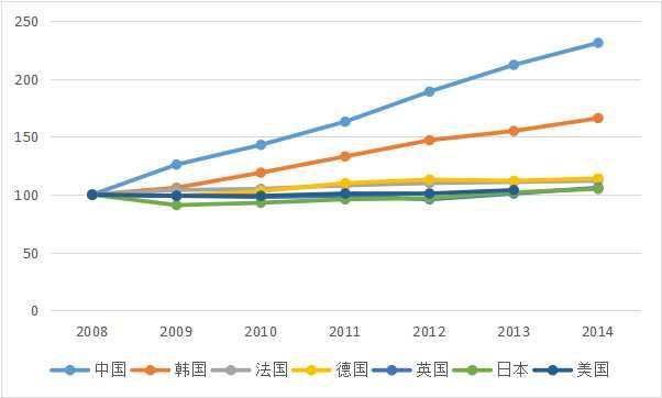 2016全球创新指数发布,中国首度跻身25名俱乐部