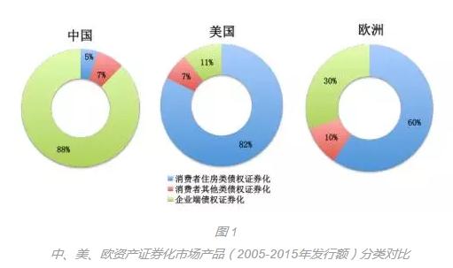 中国资产证券化基础资产的国际对比(下)