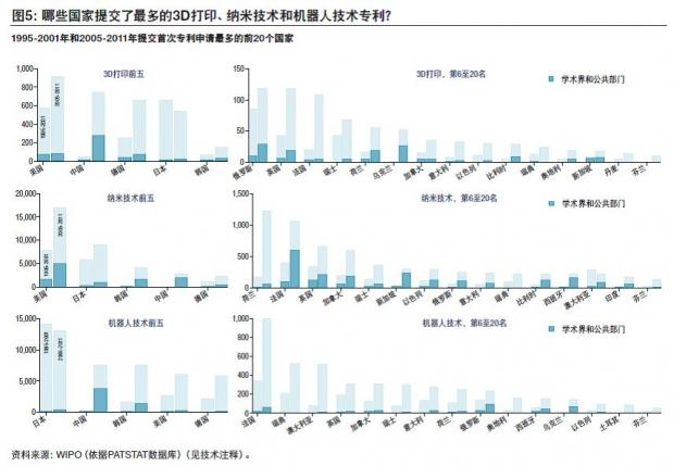 中国在突破性技术中表现抢眼,尚待完善创新生态系统