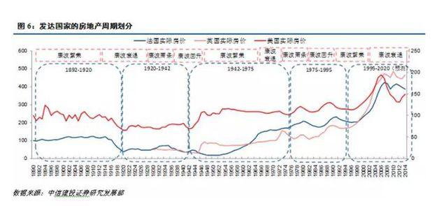 周期天王说房地产明年见顶回落跌10年