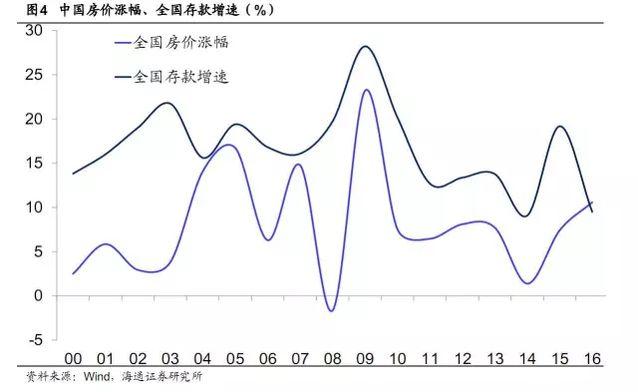 证据找到了中国房价就是跟着这个指标在上涨
