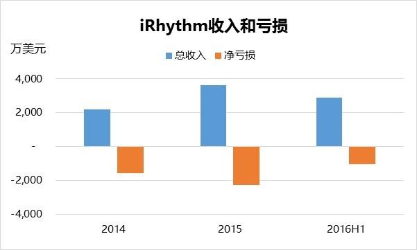 IRHYTHM申请IPO再现远程心电的内在挑战