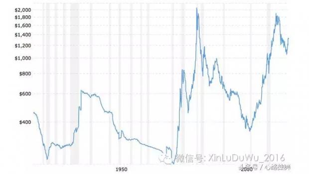 哈佛经济学家预测黄金即将暴跌