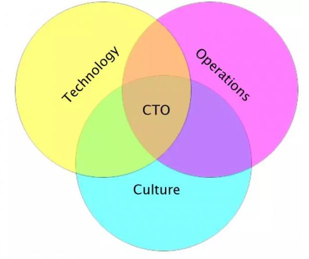 如何成为高效的CTO?