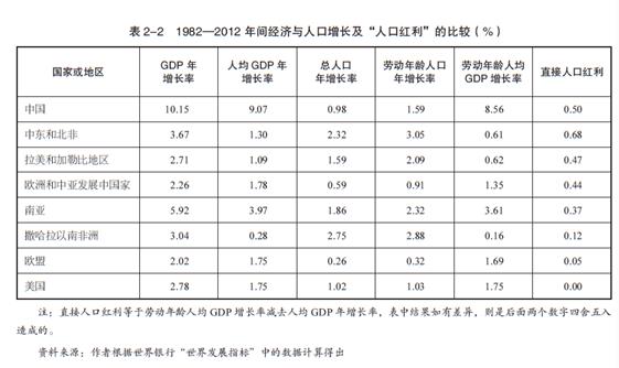 人口红利对经济增长的影响究竟有多大?