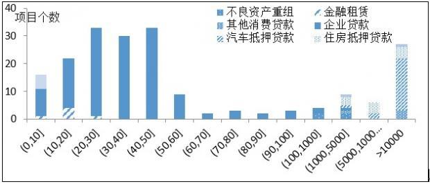 中国资产支持证券化事业的前瞻性思维