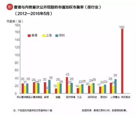 换一个角度看香港股市估值之高与低